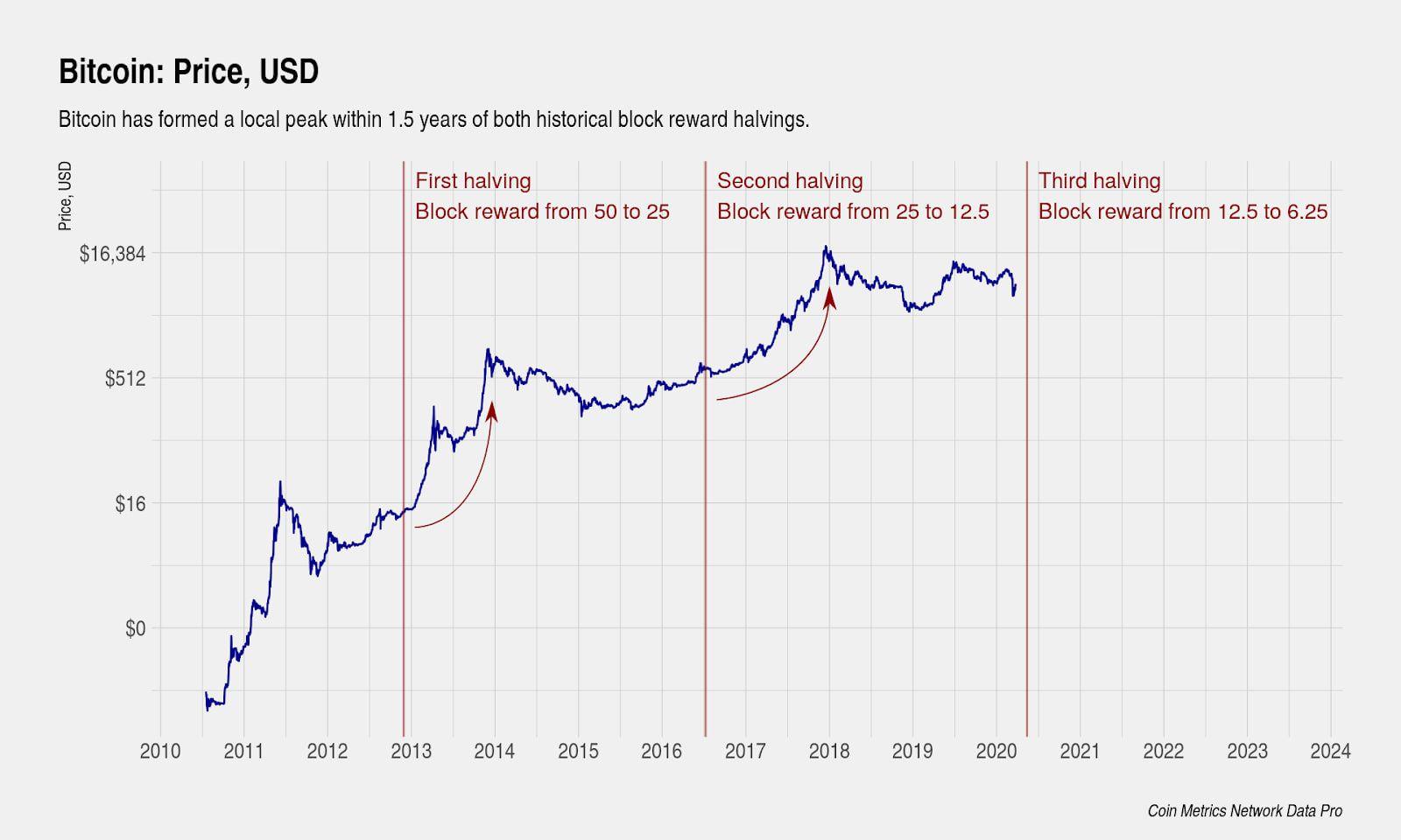 Bitcoin árelőrejelzés az évre