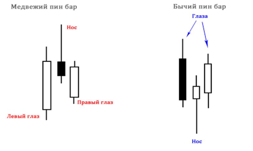 pin bar stratégia bináris opciók)