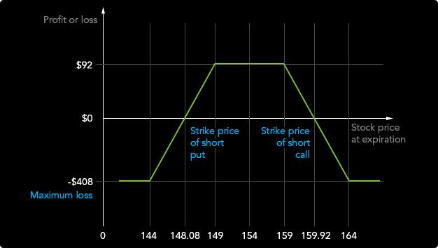 a legjobb stratégia az opciós kereskedéshez Bitcoin bevétel a blockcan visszavonásával