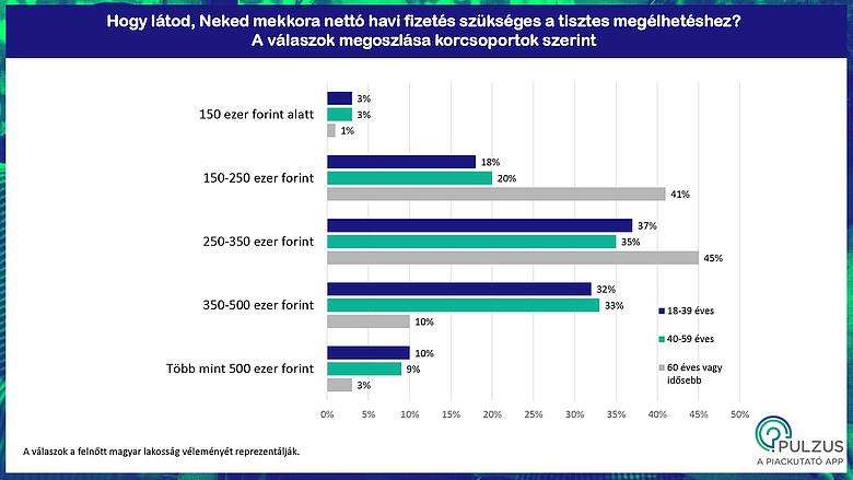 Kiderült: ennyi pénzt szeretnének keresni a magyarok - csepeligsm.hu