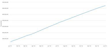 bitcoin befektetési ár