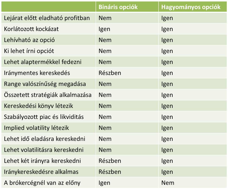 nvestn bináris opciós stratégiák)