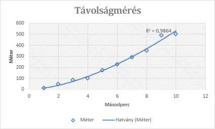 Trendvonal: meghatározás és ábrázolás - Kereskedés -