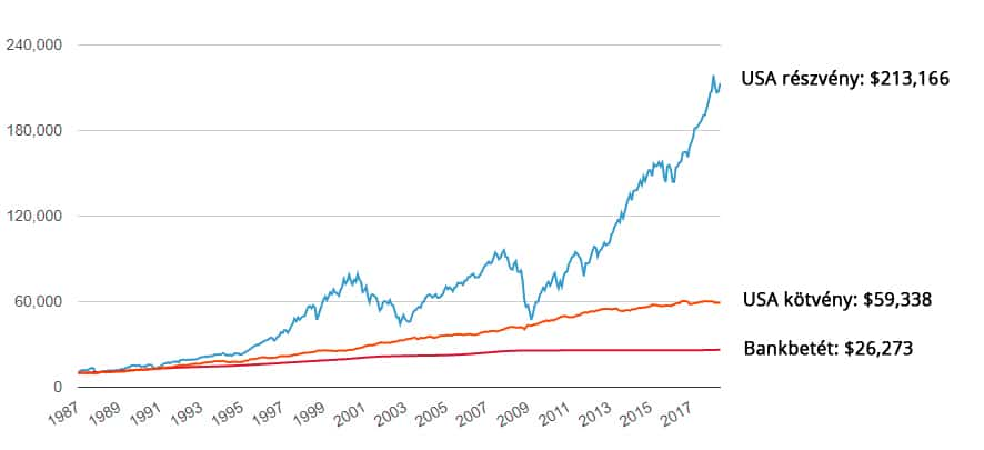 bevételek és befektetések az interneten