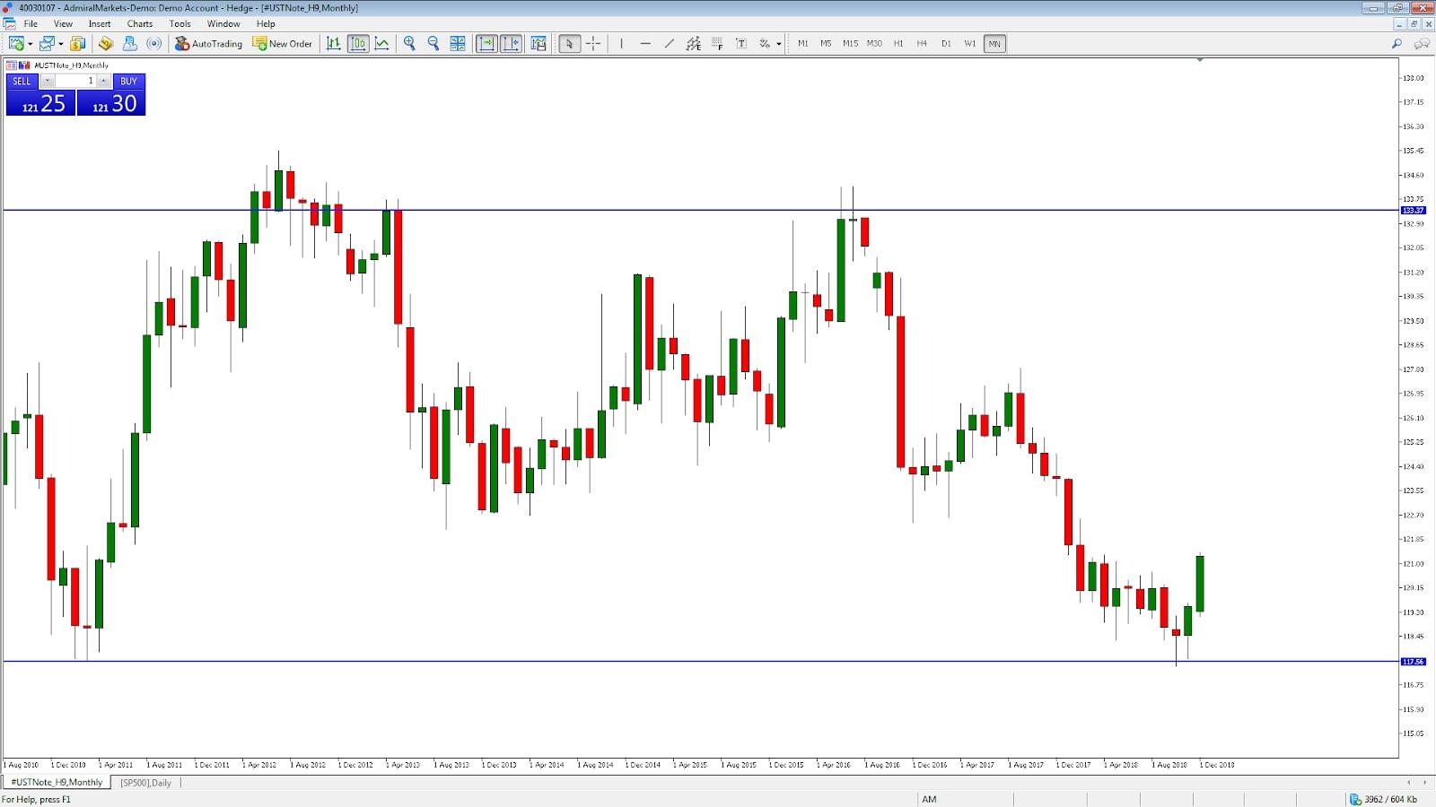 Tőzsde (Tőzsdepiac): Meghatározás és jelentés | csepeligsm.hu
