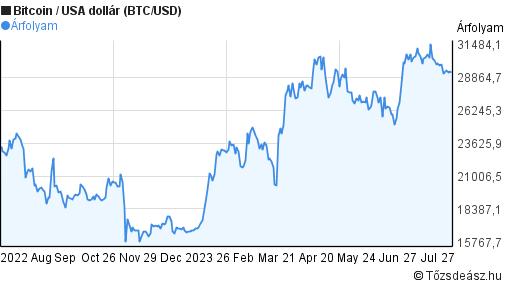helyi bitcoin árfolyam USD)