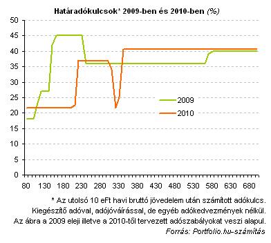 további jövedelemnövekedés)