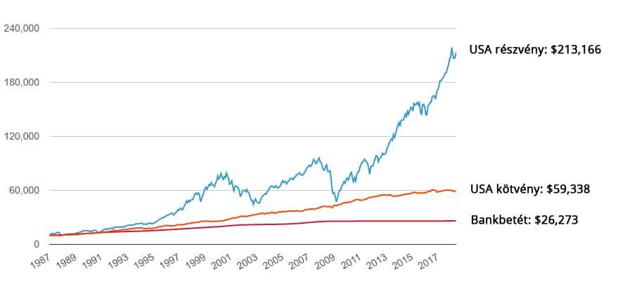 bevételek és befektetések az interneten)