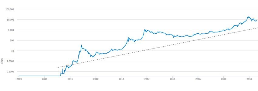 gyors módja a bitcoin megszerzésének segítő programok bináris opciókhoz