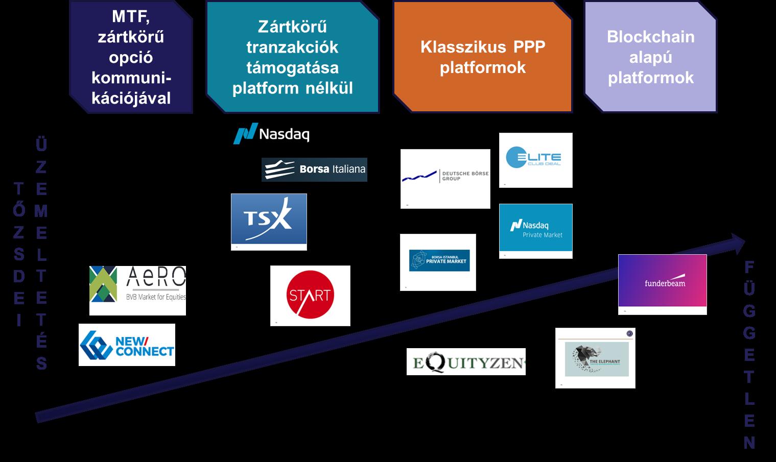 Melyik a legjobb kereskedési platform? Kereskedési platformok összehasonlítása