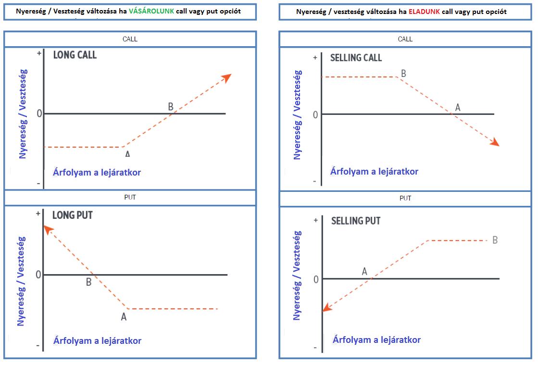 opciós ár és opciós árfolyam