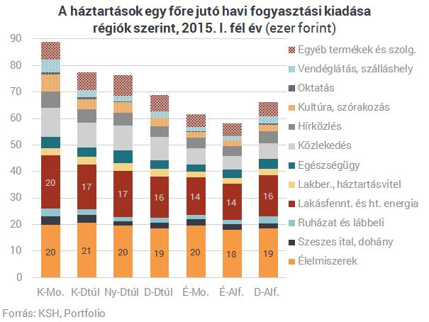 83 ezer forintot költ egy átlag magyar havonta - csepeligsm.hu