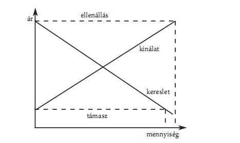 a trendvonalat mutatja)
