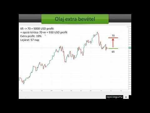 opciós stratégia 70 profit