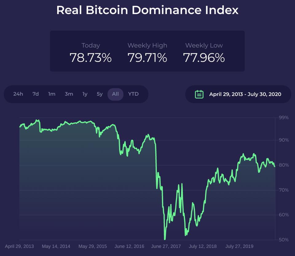 bitcoin dominancia index)