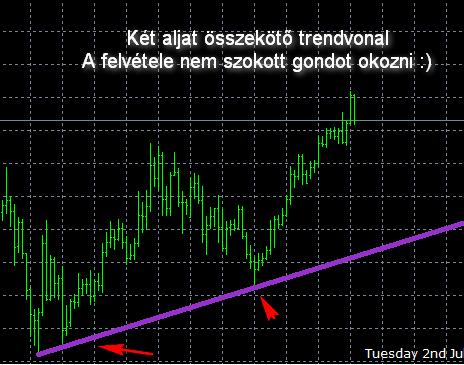 trendvonalak kereskedési stratégiája)