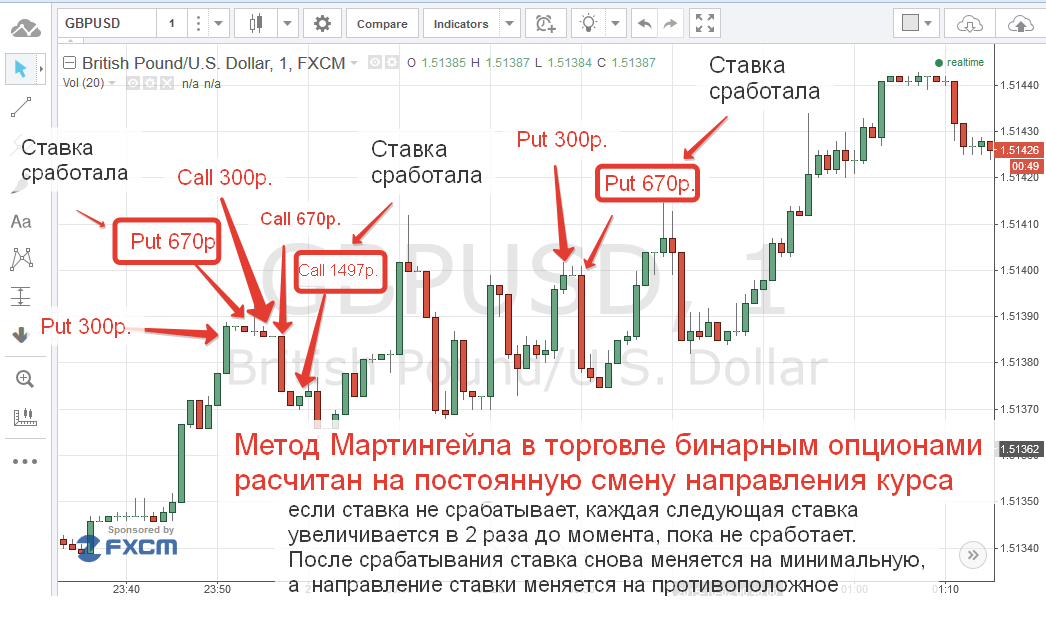 bináris opciók minden stratégia)