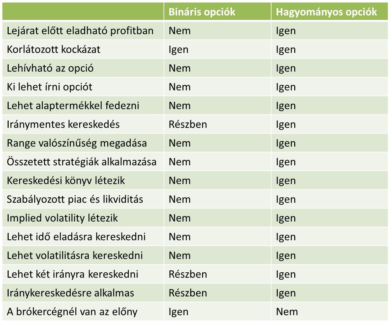 bináris opció minimális betéttel)