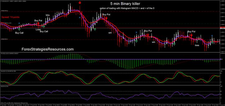 parabolikus indikátor bináris opciók kereskedői kereskedelem típusai