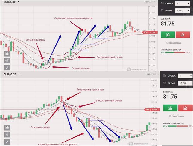 hogyan lehet meghatározni a bináris opciók trendjét)