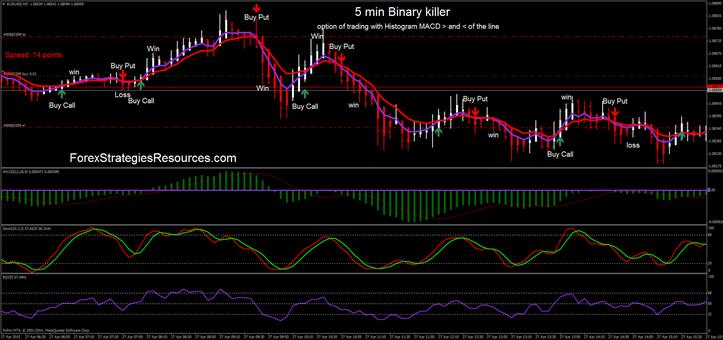 bináris opciók kereskedési stratégiái m1