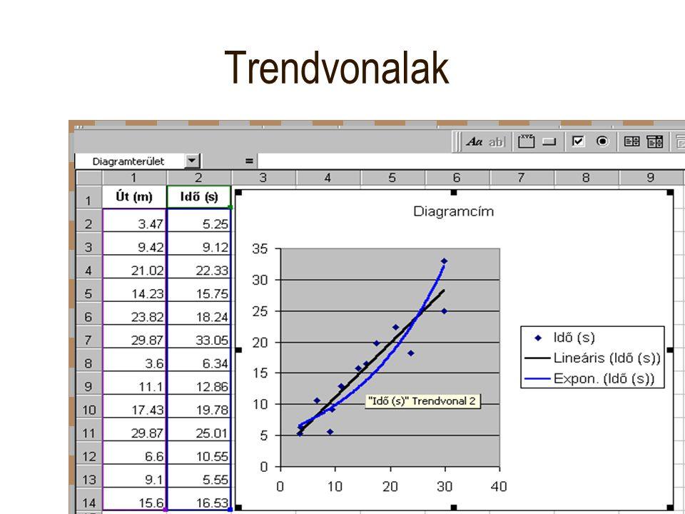 Az adatokhoz Trendvonal választása