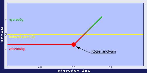 az opciók binomiális modellje az)
