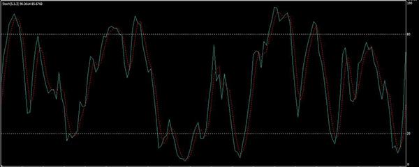 mutató nélküli bináris opciós kereskedési stratégiák