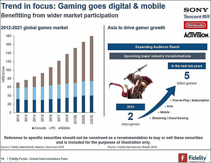 a tech világ internetes bevételei)