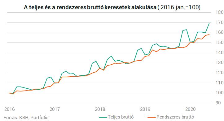 Látványosan nőttek a bérek Magyarországon