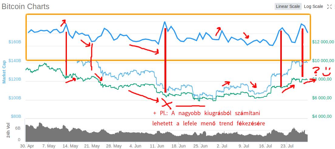 internetes befektetési oldalak)