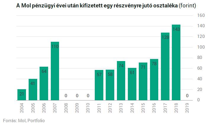 2020-as kereset az interneten beruházások nélkül)