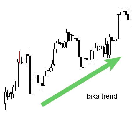 hogyan rajzoljunk trendvonalat a diagramra)