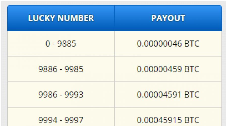gyors módja a bitcoin megszerzésének választási lehetőség