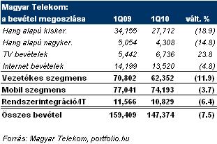 gyors és mobil bevételek)