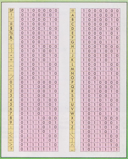vélemények a bináris kódról