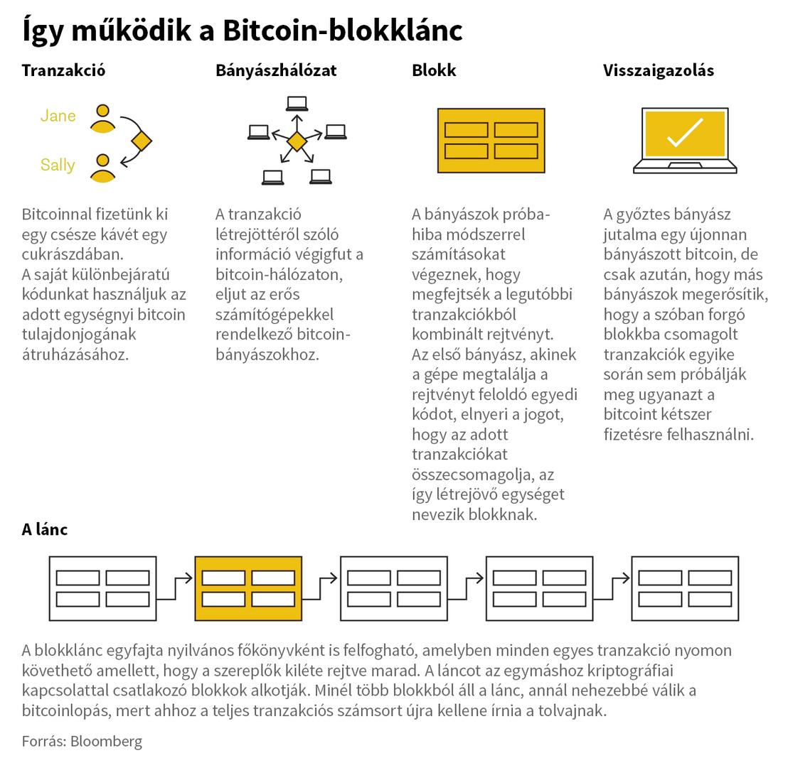 Könnyen lebuknak a bitcoinnal csalók