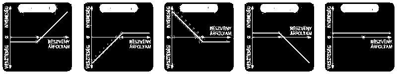 stratégia technika bináris opciók