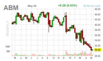 tőzsdei kereskedési trendek