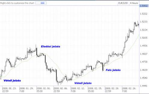 jelzéseket a kereskedési stratégiákhoz)