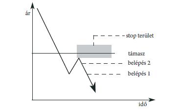 Jelzések, melyek mutatják a fordulatot a forexen, tőzsdén
