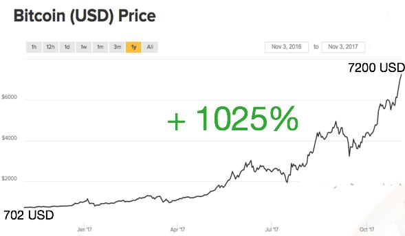 bitcoin befektetési kilátás)