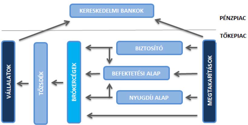 kereskedési központok tőzsde)