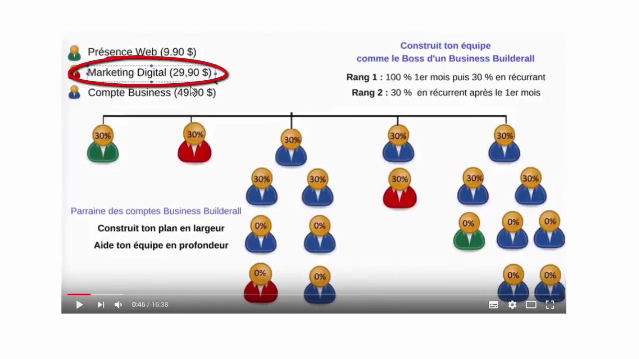 videó internetes bevételek
