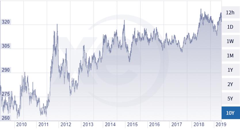 opció értéke euróban
