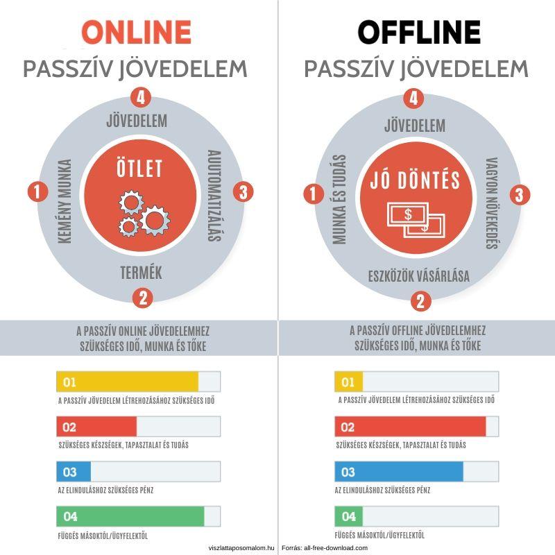 passzív jövedelem az interneten, minimális befektetéssel token rendszer