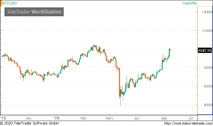 bitcoin gyors kereset 2020)