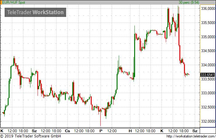 csepeligsm.hu - Vegyesen alakult a forint árfolyama