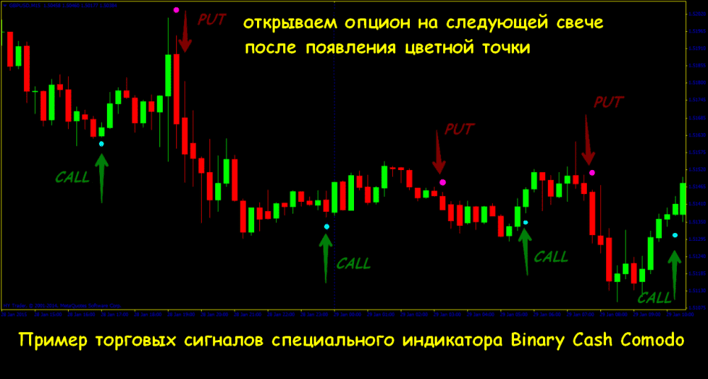 Bináris opciók: ATR jelző
