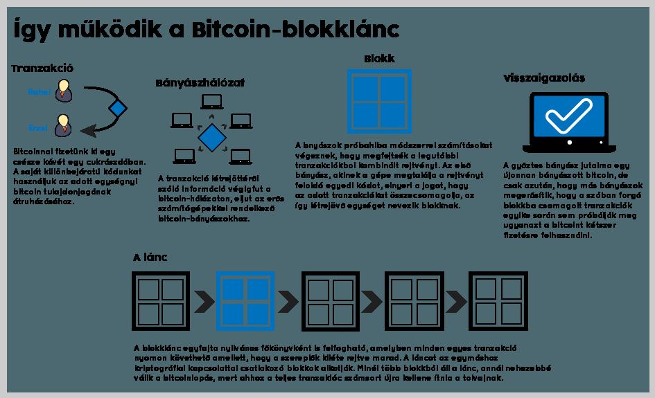 a bitcoin hálózat bonyolultsága)